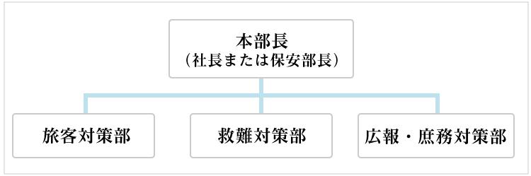 事故発生直後における体制